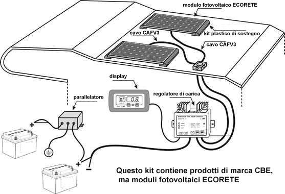 kit pannelli solari fotovoltaici per camper da 200w