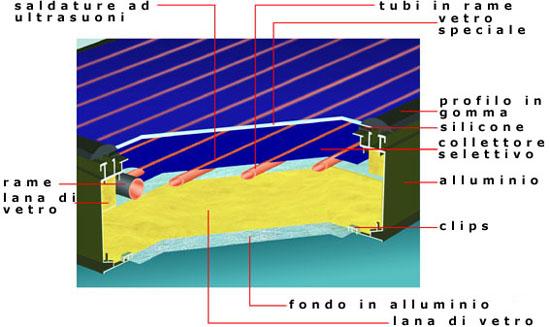 Pannello Solare Da Finestra : Pannelli solari piani termici
